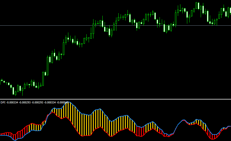 DPI Indicator strategy from Rapid Results