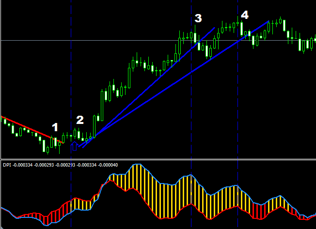 DPI Indicator Strategy and Method of Trading